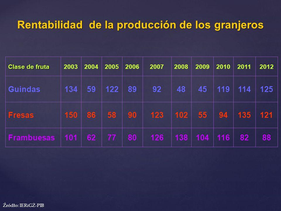 Rentabilidad de la producción de los granjeros