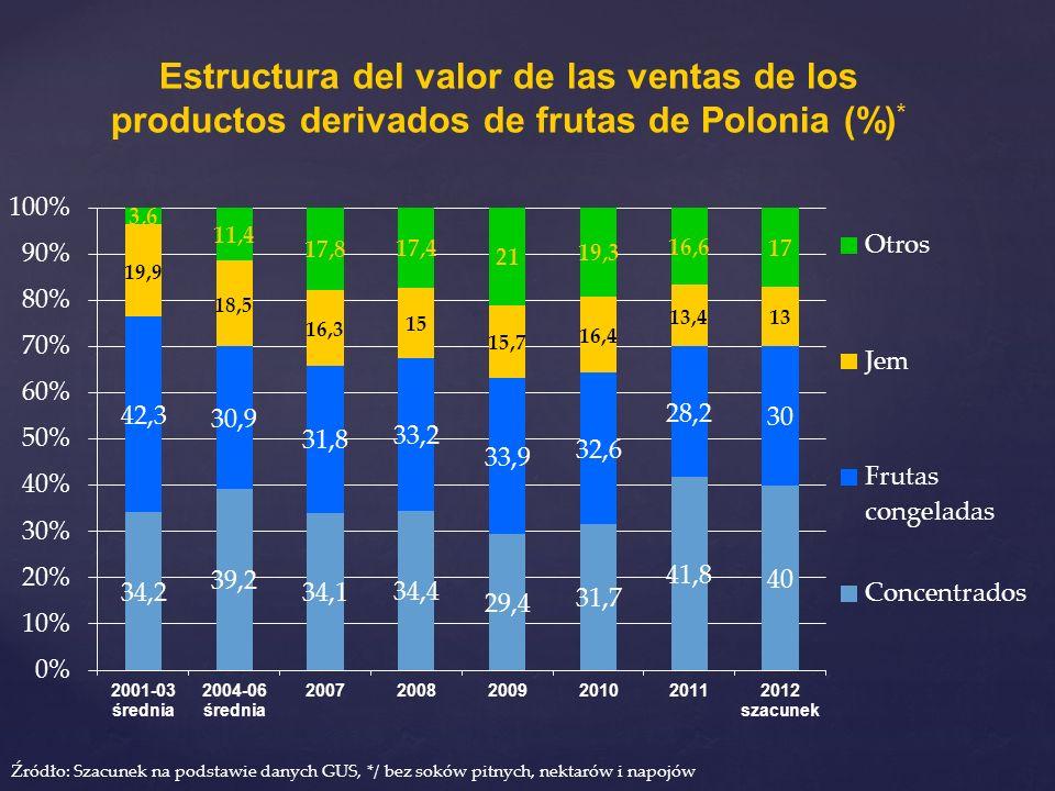 Estructura del valor de las ventas de los productos derivados de frutas de Polonia (%)*
