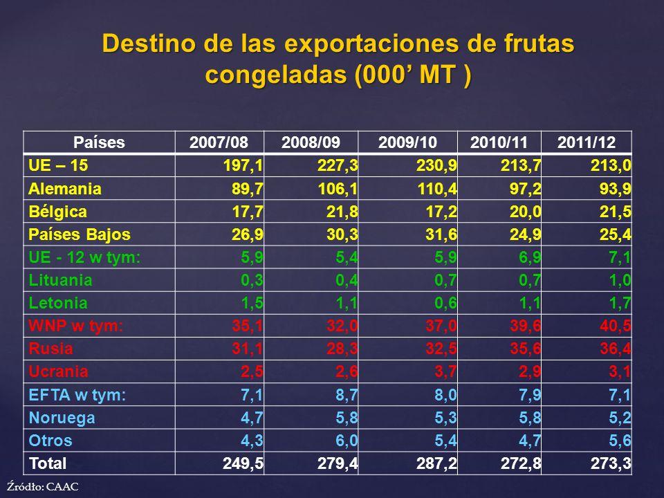 Destino de las exportaciones de frutas congeladas (000' MT )