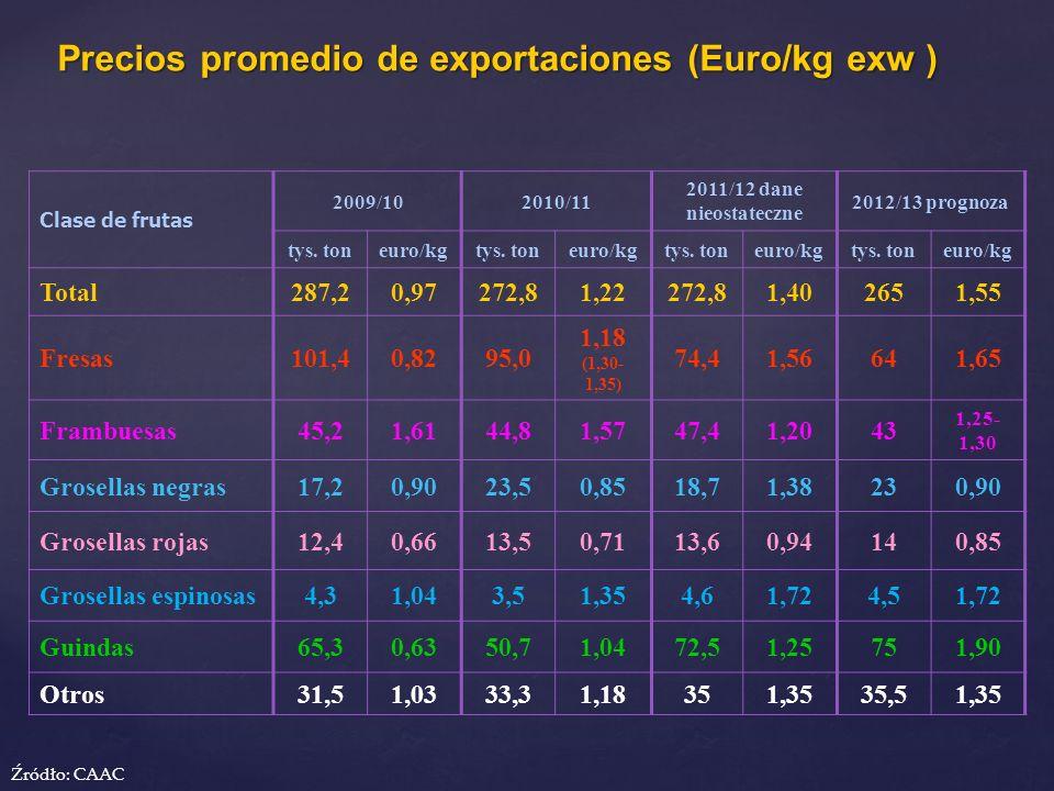 Precios promedio de exportaciones (Euro/kg exw )