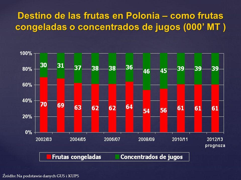 Destino de las frutas en Polonia – como frutas congeladas o concentrados de jugos (000' MT )