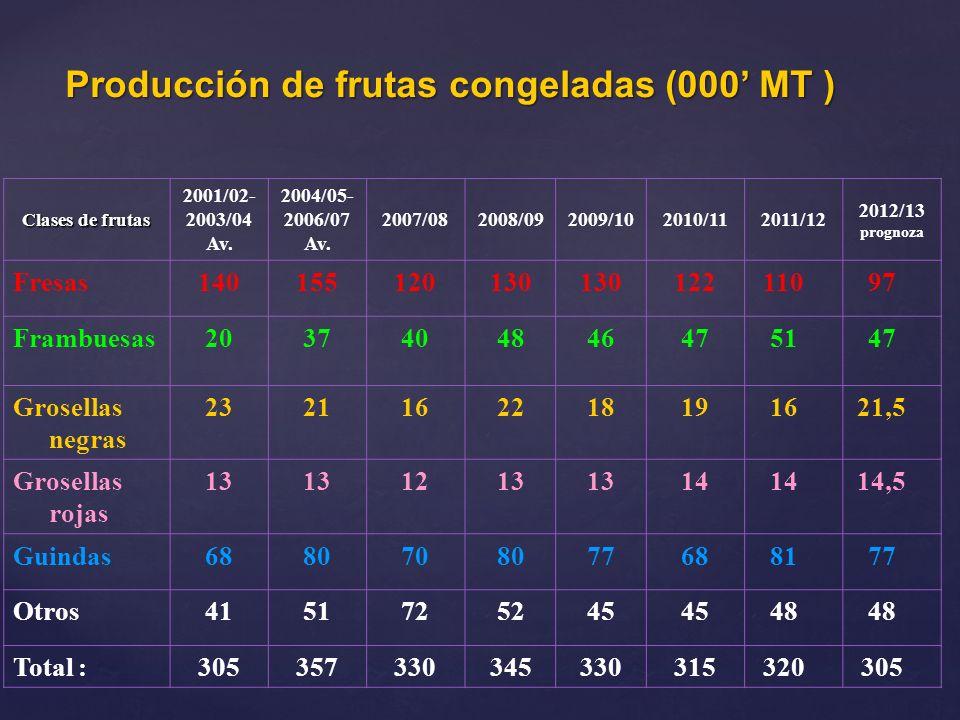 Producción de frutas congeladas (000' MT )