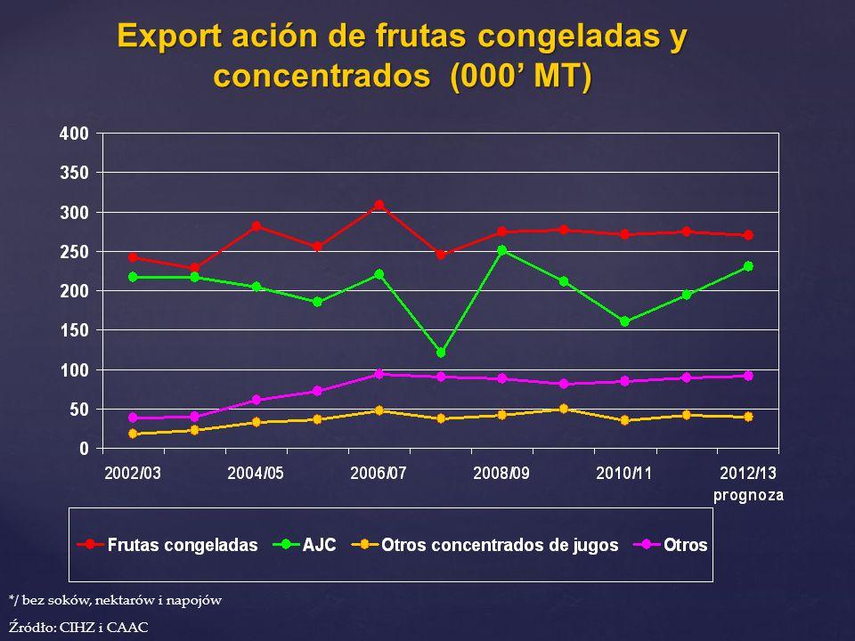 Export ación de frutas congeladas y concentrados (000' MT)