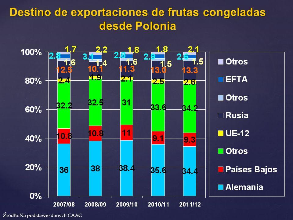 Destino de exportaciones de frutas congeladas desde Polonia