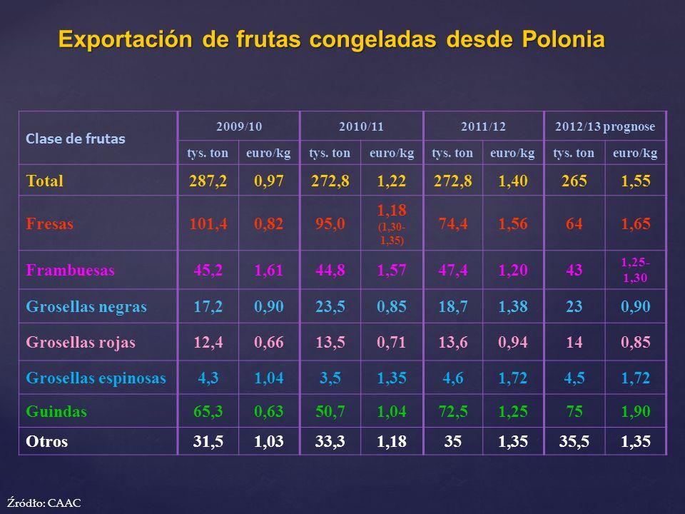 Exportación de frutas congeladas desde Polonia