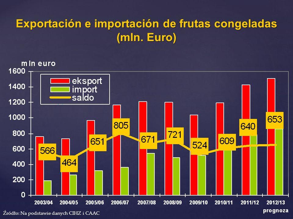 Exportación e importación de frutas congeladas (mln. Euro)