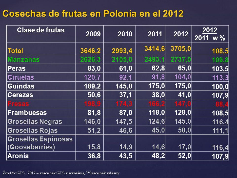 Cosechas de frutas en Polonia en el 2012