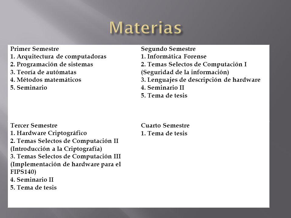 Materias Primer Semestre 1. Arquitectura de computadoras