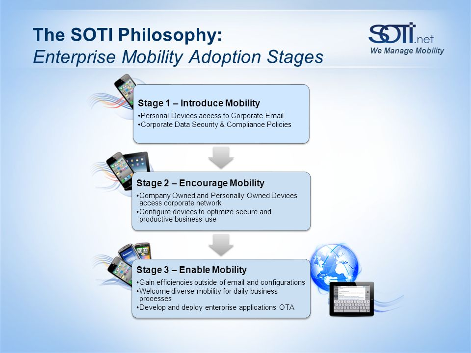 The SOTI Philosophy: Enterprise Mobility Adoption Stages
