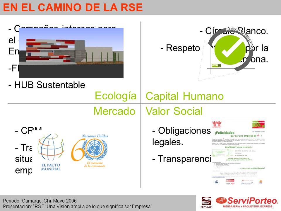 EN EL CAMINO DE LA RSE Ecología Capital Humano Mercado Valor Social