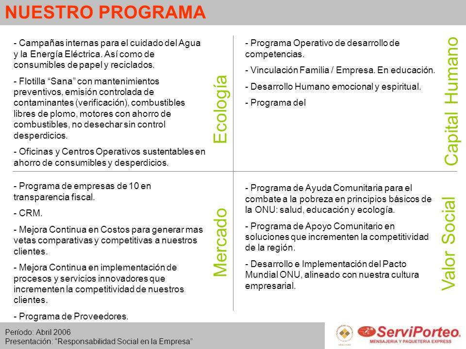 NUESTRO PROGRAMA Capital Humano Ecología Valor Social Mercado