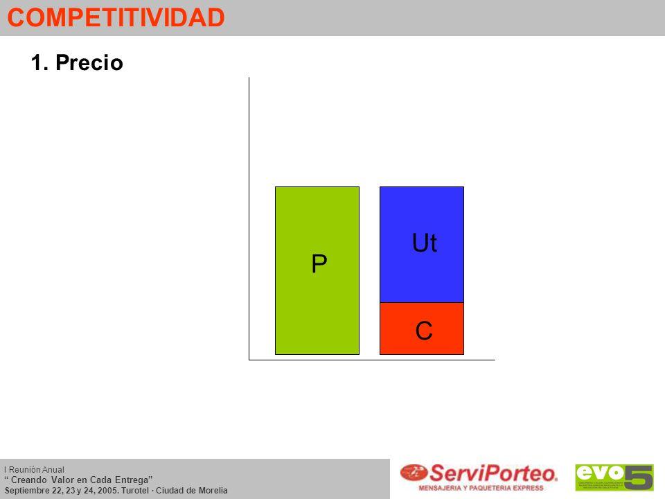 COMPETITIVIDAD Ut P C Precio