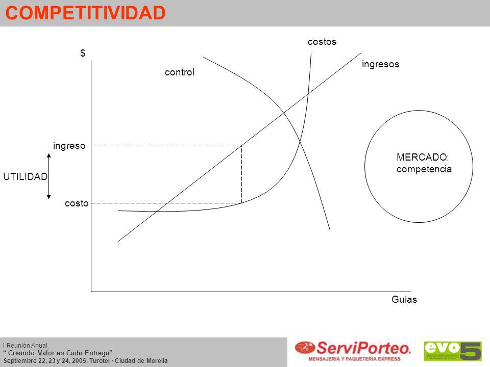 COMPETITIVIDAD costos $ ingresos control ingreso MERCADO: competencia