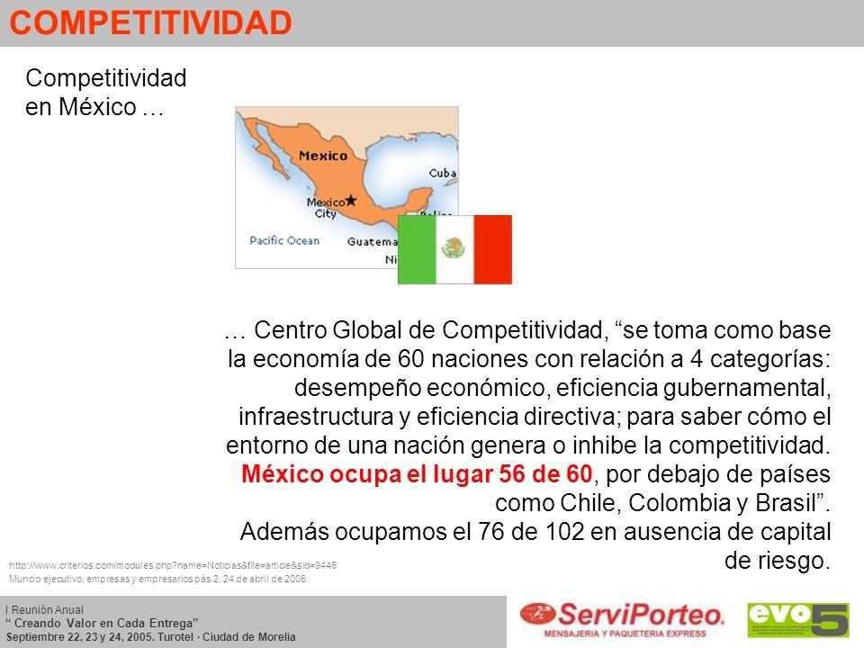 COMPETITIVIDAD Competitividad en México …