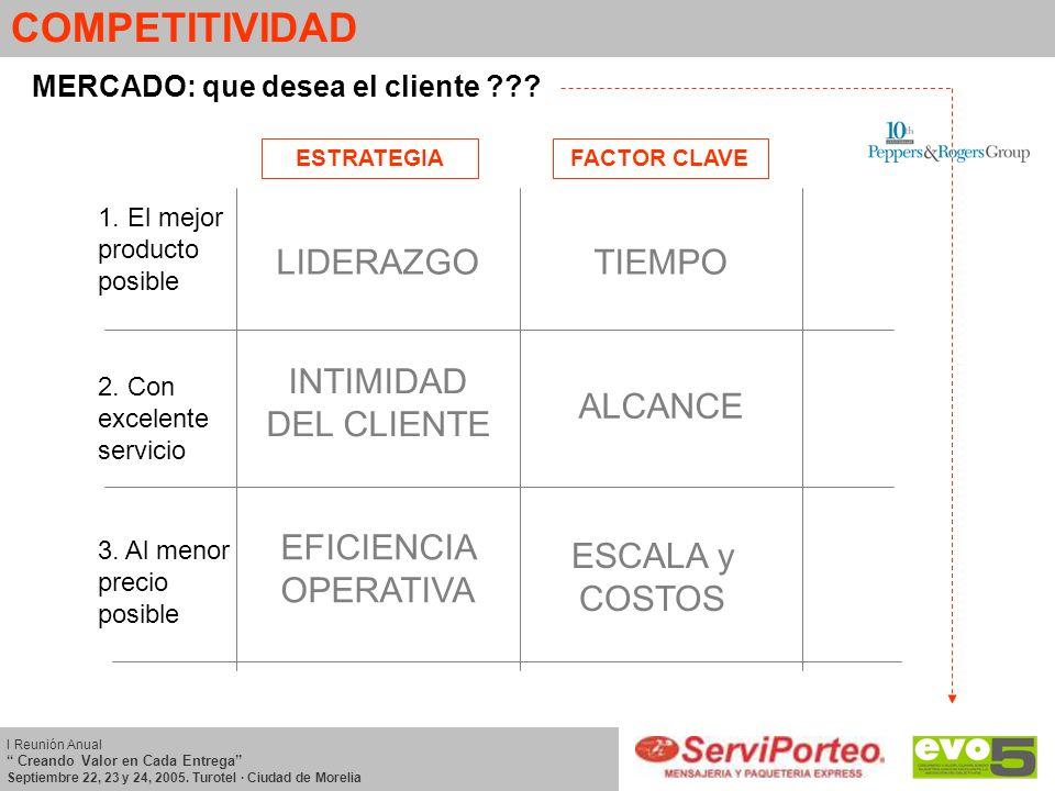 MERCADO: que desea el cliente