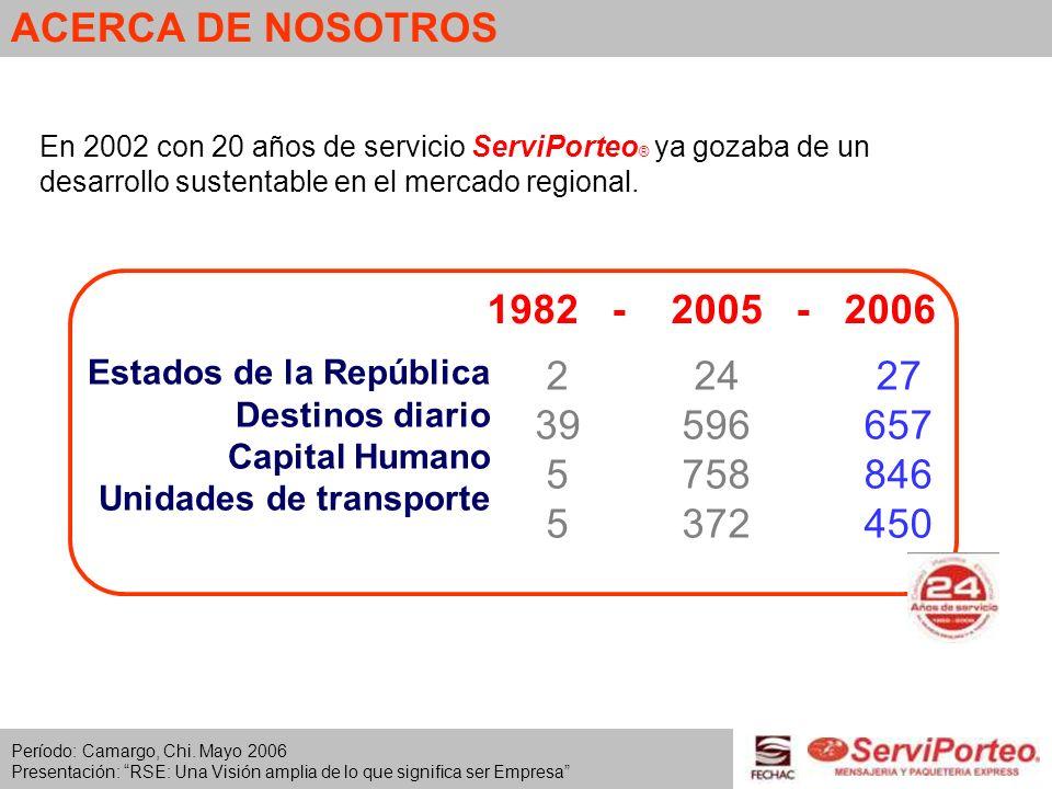 ACERCA DE NOSOTROS En 2002 con 20 años de servicio ServiPorteo® ya gozaba de un desarrollo sustentable en el mercado regional.