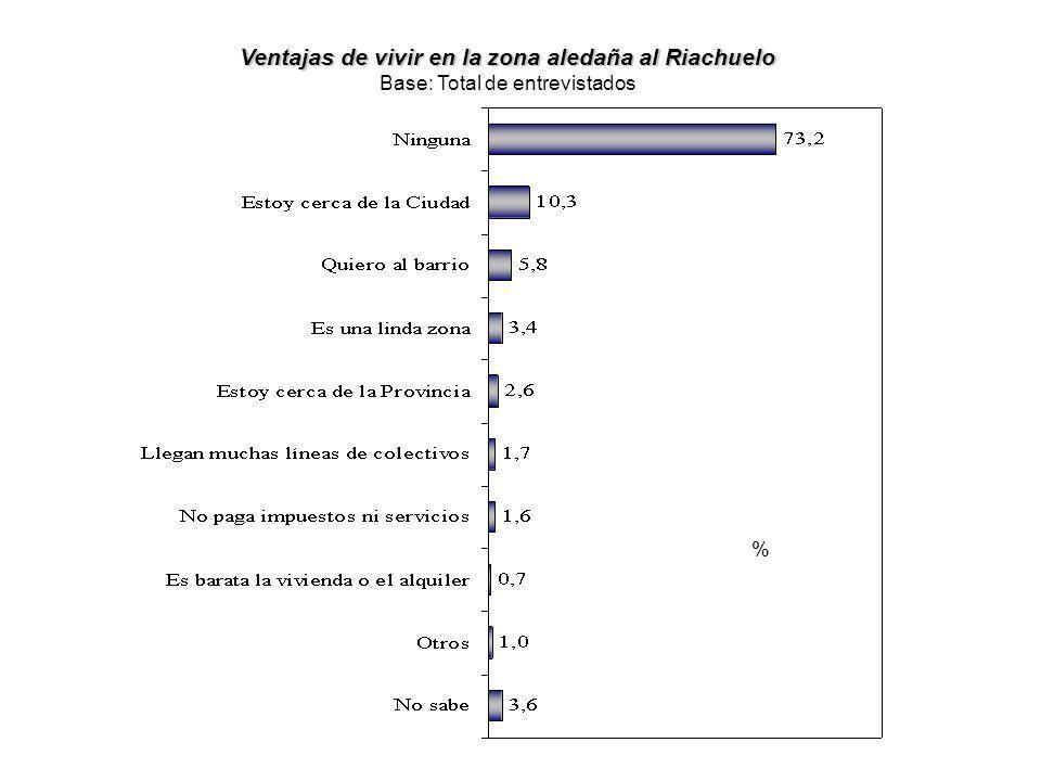 Ventajas de vivir en la zona aledaña al Riachuelo Base: Total de entrevistados