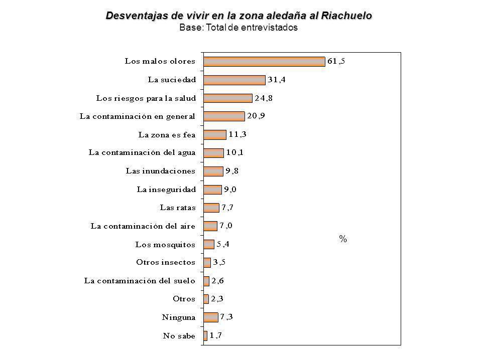 Desventajas de vivir en la zona aledaña al Riachuelo Base: Total de entrevistados