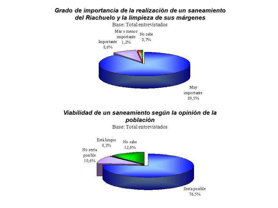 Viabilidad de un saneamiento según la opinión de la población