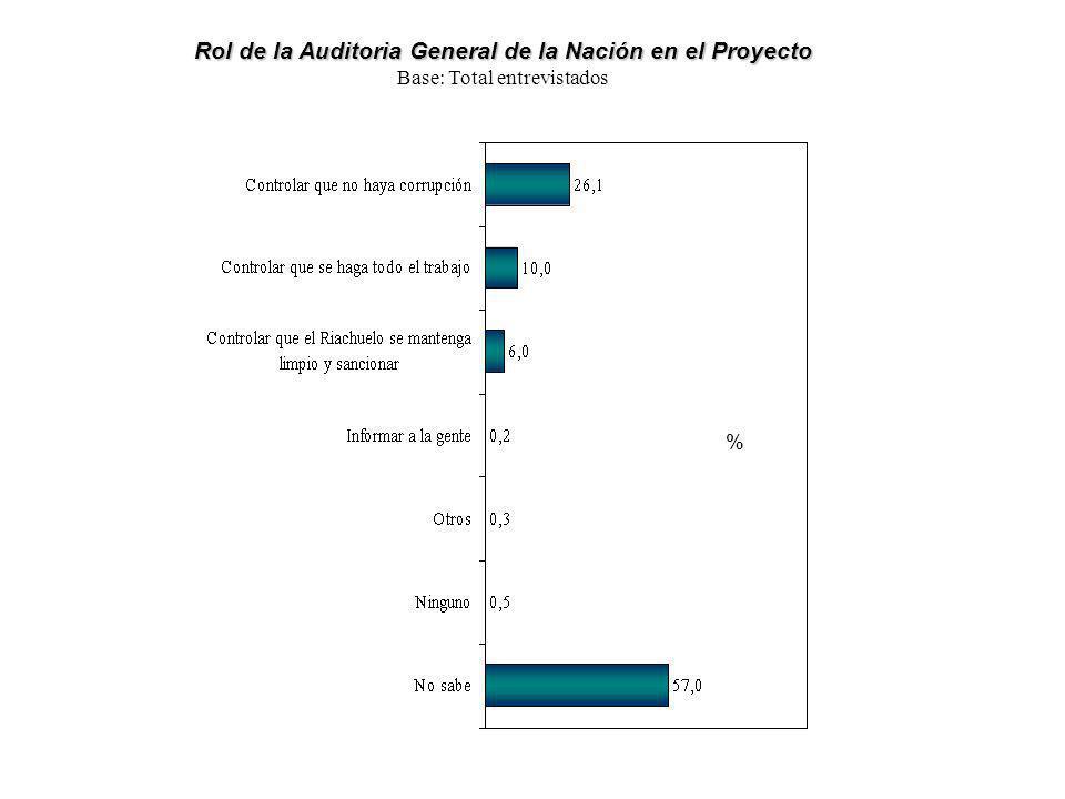 Rol de la Auditoria General de la Nación en el Proyecto