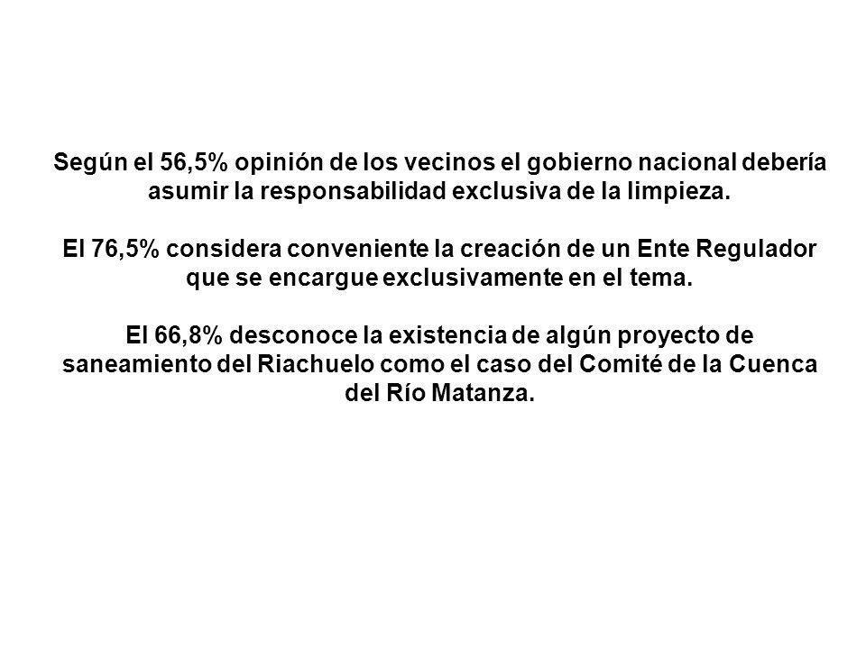 Según el 56,5% opinión de los vecinos el gobierno nacional debería asumir la responsabilidad exclusiva de la limpieza.