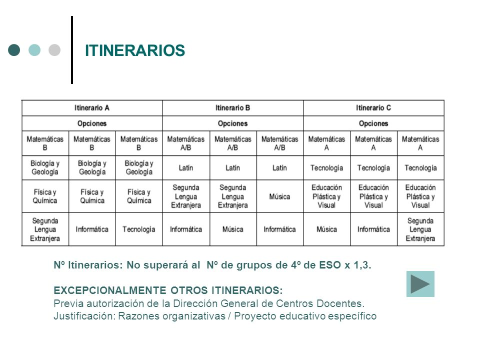 ITINERARIOS Nº Itinerarios: No superará al Nº de grupos de 4º de ESO x 1,3. EXCEPCIONALMENTE OTROS ITINERARIOS: