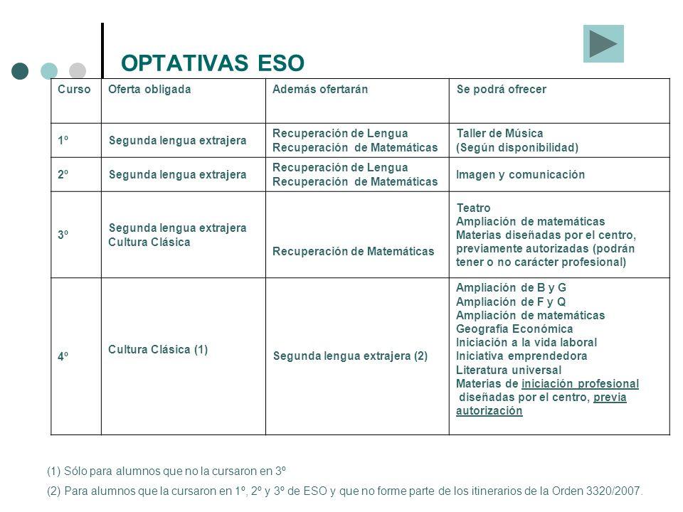 OPTATIVAS ESO Curso Oferta obligada Además ofertarán Se podrá ofrecer