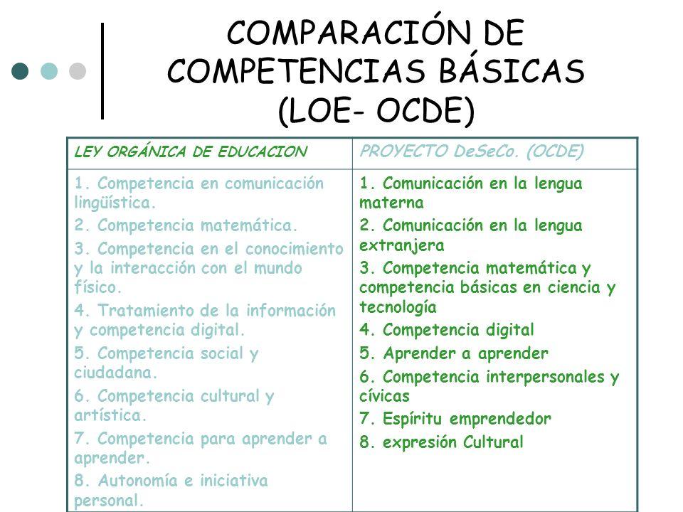 COMPARACIÓN DE COMPETENCIAS BÁSICAS (LOE- OCDE)