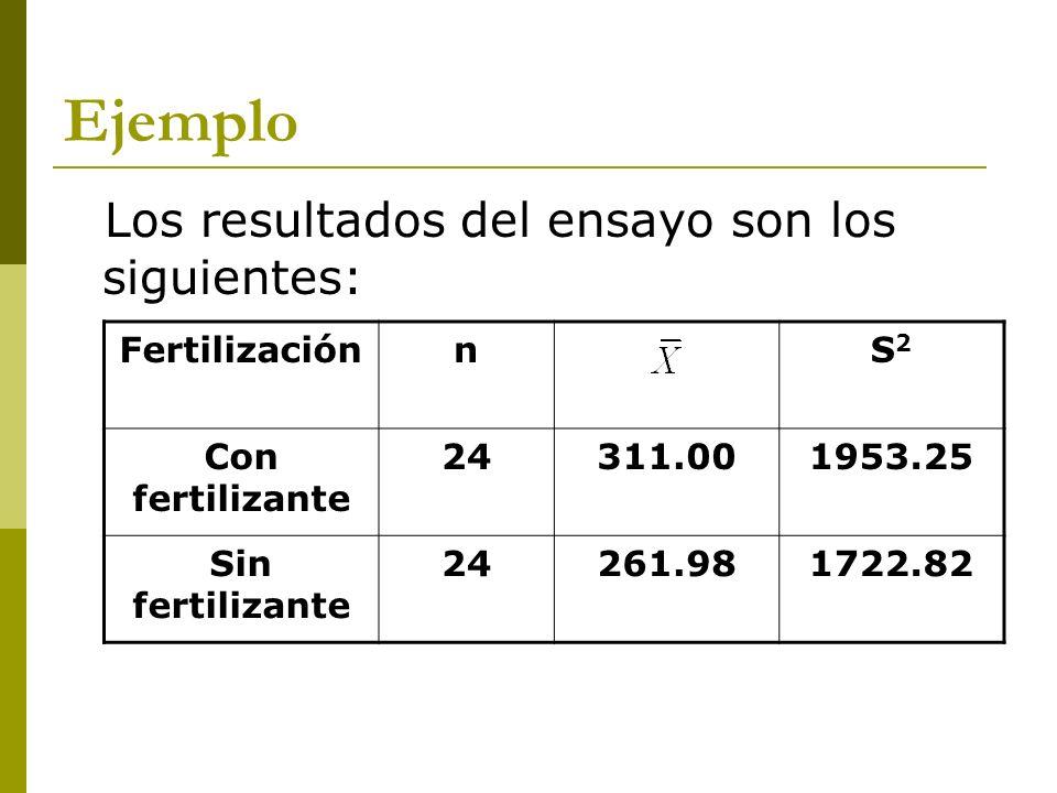 Ejemplo Los resultados del ensayo son los siguientes: Fertilización n