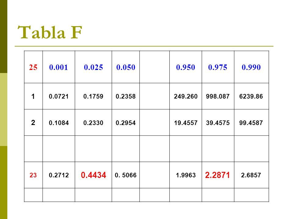 Tabla F 25. 0.001. 0.025. 0.050. 0.950. 0.975. 0.990. 1. 0.0721. 0.1759. 0.2358. 249.260.