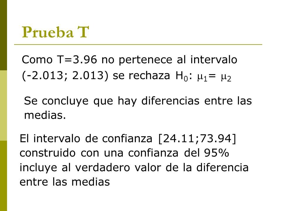 Prueba T Como T=3.96 no pertenece al intervalo