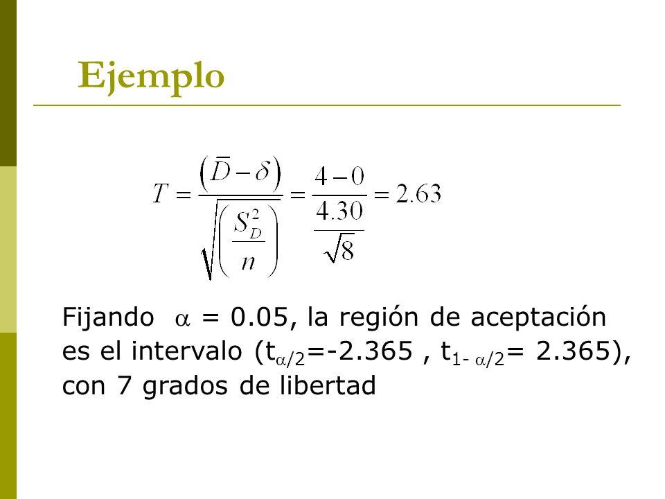 Ejemplo Fijando  = 0.05, la región de aceptación es el intervalo (t/2=-2.365 , t1- /2= 2.365), con 7 grados de libertad.