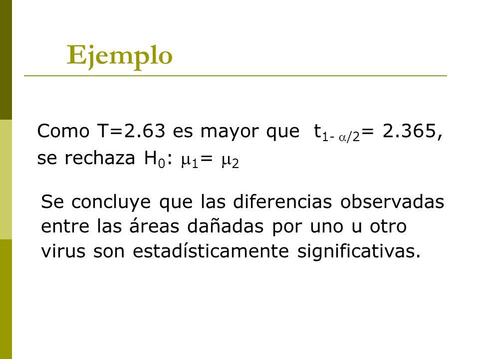 Ejemplo Como T=2.63 es mayor que t1- /2= 2.365, se rechaza H0: 1= 2