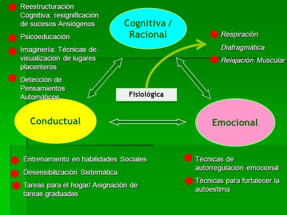 Cognitiva / Racional Conductual Emocional