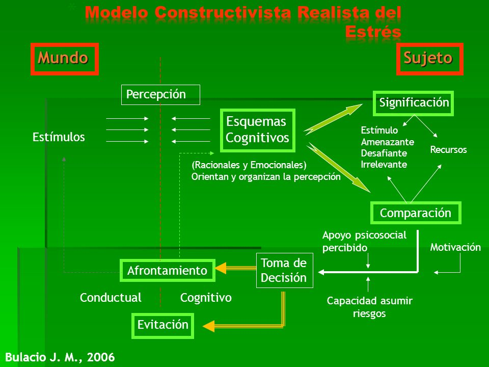 Modelo Constructivista Realista del Estrés