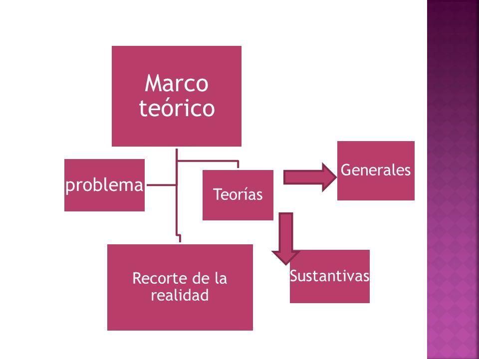 Marco teórico problema Teorías Recorte de la realidad Sustantivas