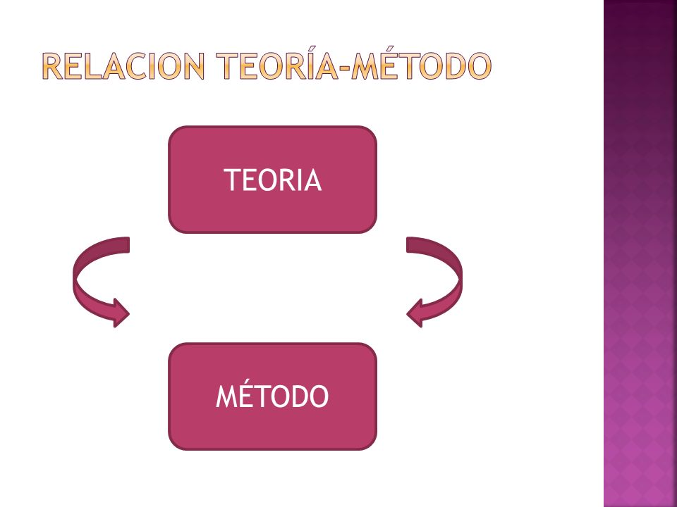 RELACION TEORÍA-MÉTODO