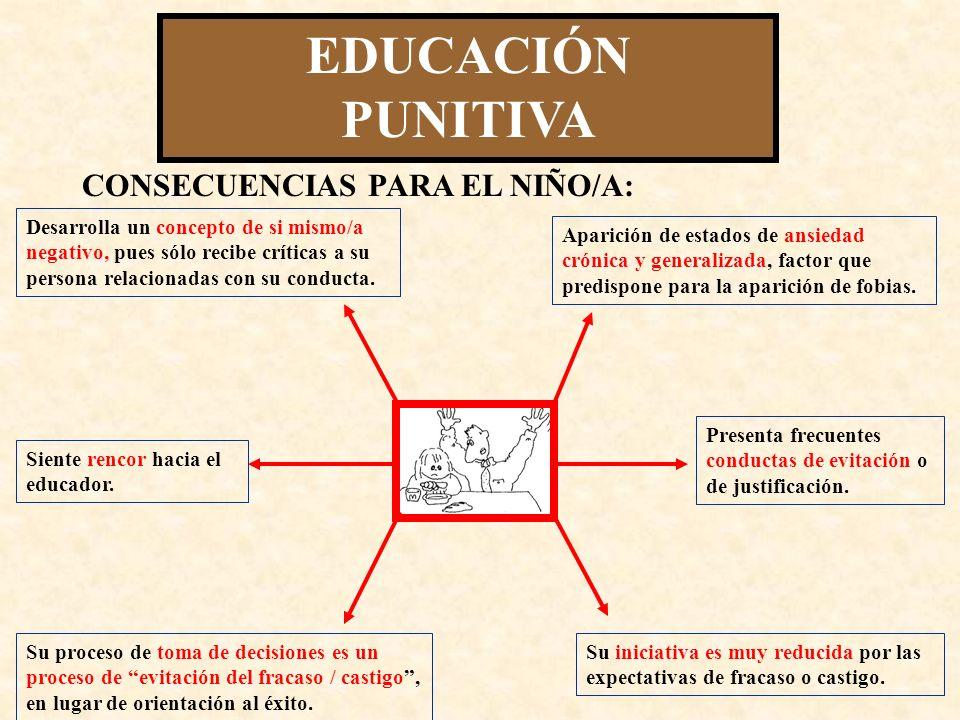 EDUCACIÓN PUNITIVA CONSECUENCIAS PARA EL NIÑO/A: