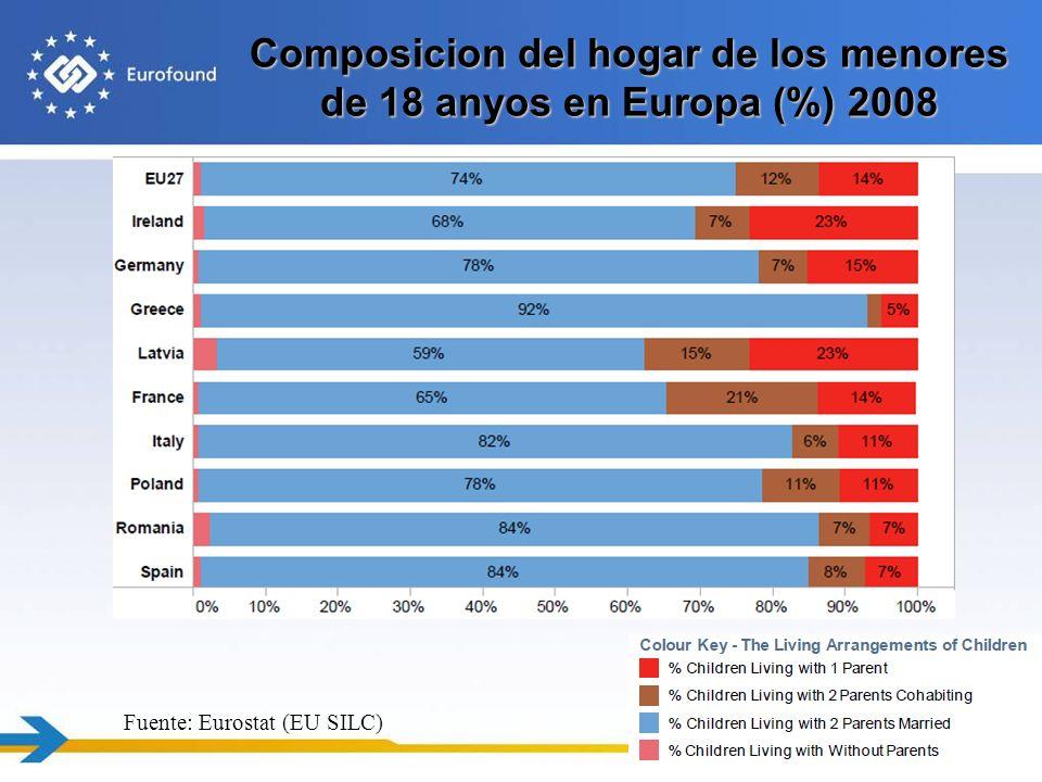 Composicion del hogar de los menores de 18 anyos en Europa (%) 2008