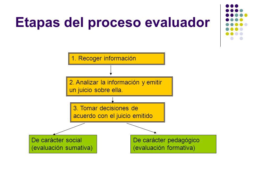 Etapas del proceso evaluador