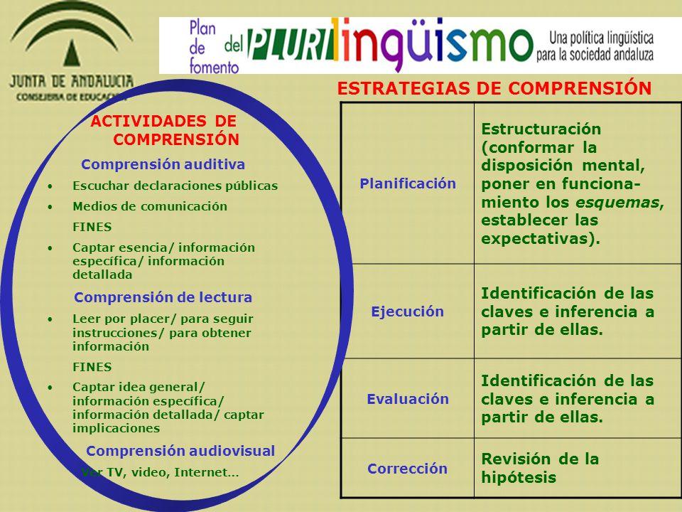 ESTRATEGIAS DE COMPRENSIÓN