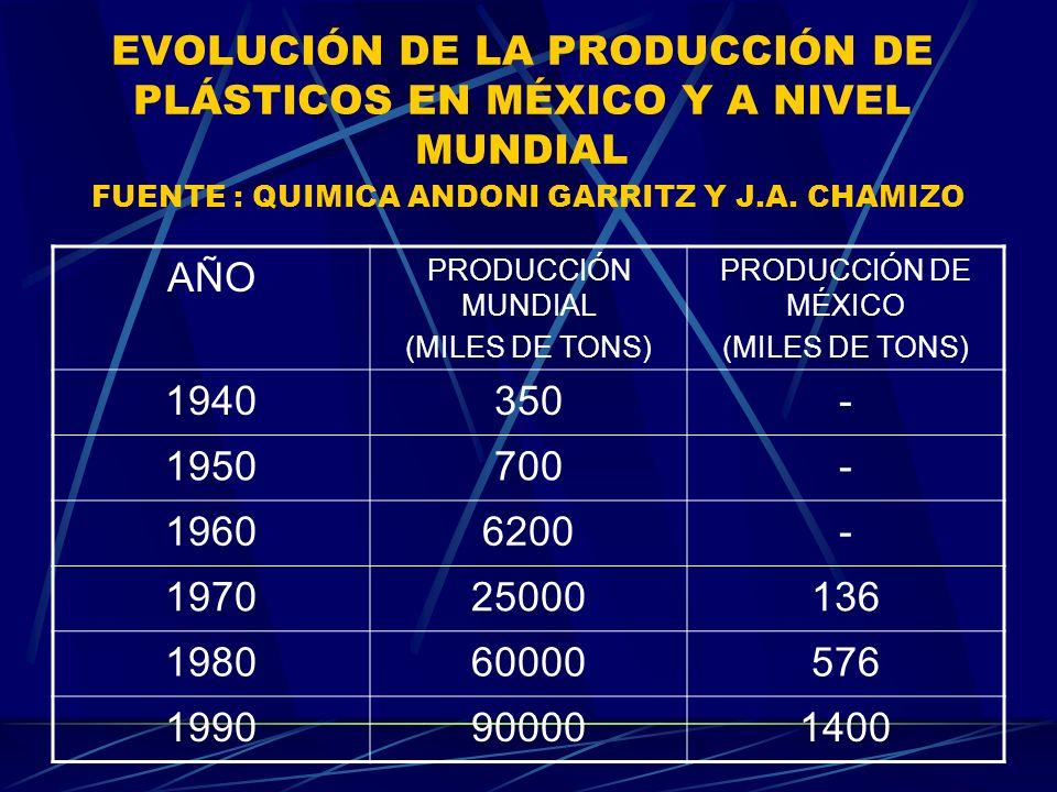 EVOLUCIÓN DE LA PRODUCCIÓN DE PLÁSTICOS EN MÉXICO Y A NIVEL MUNDIAL FUENTE : QUIMICA ANDONI GARRITZ Y J.A. CHAMIZO