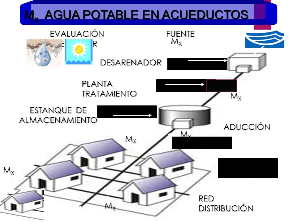 Caracterizaci n del agua potable composici n ppt descargar for Estanque de agua potable easy