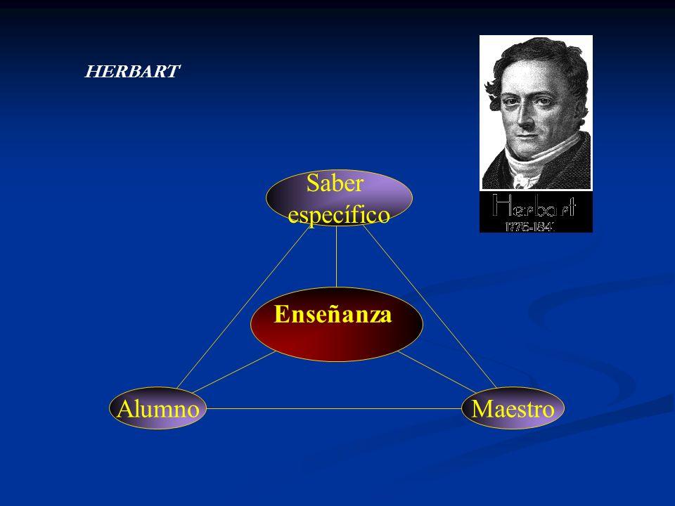 HERBART Enseñanza Saber específico Alumno Maestro