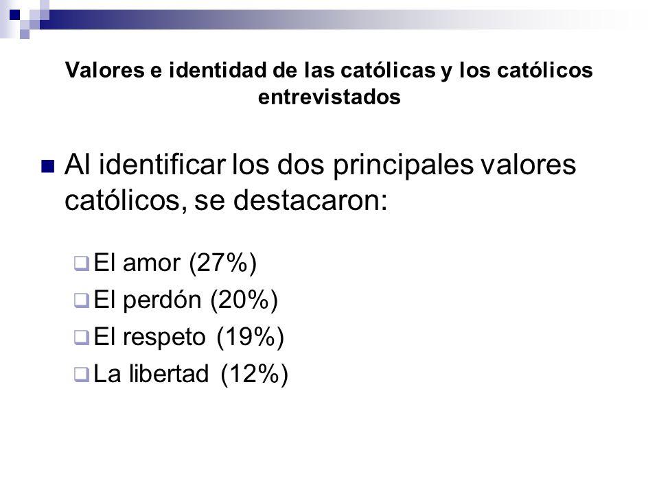 Valores e identidad de las católicas y los católicos entrevistados