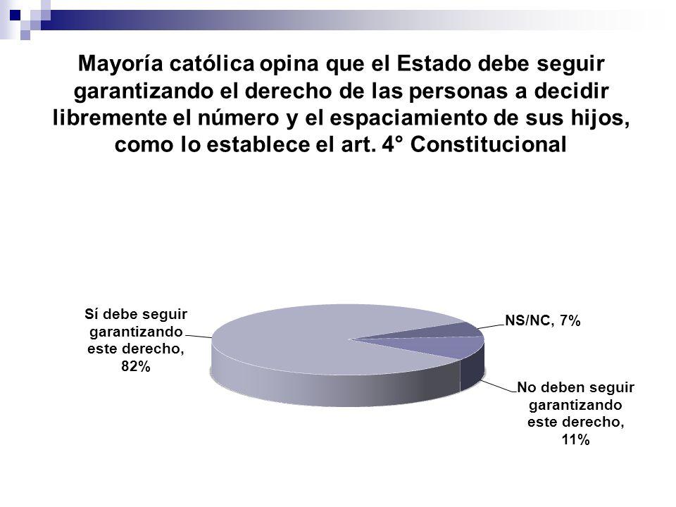 Mayoría católica opina que el Estado debe seguir garantizando el derecho de las personas a decidir libremente el número y el espaciamiento de sus hijos, como lo establece el art. 4° Constitucional