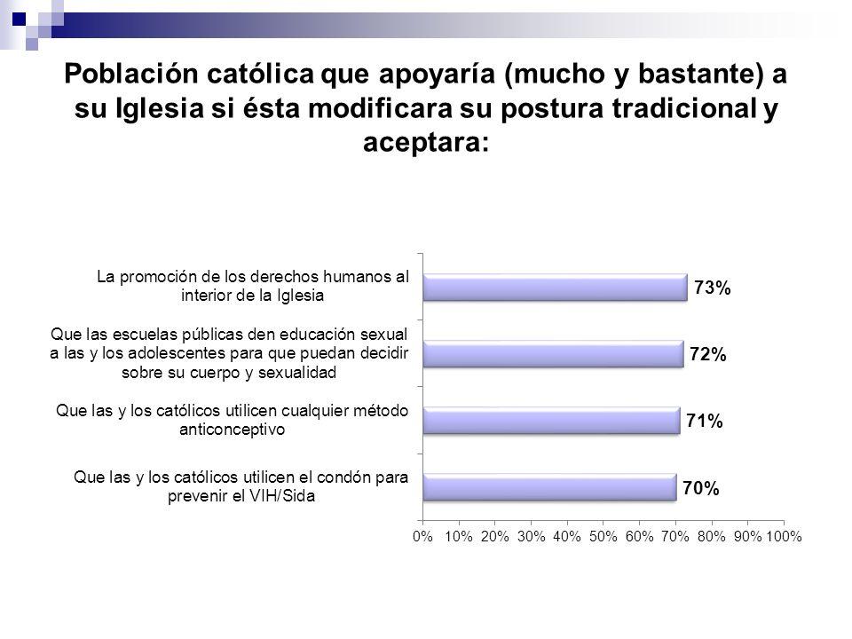 Población católica que apoyaría (mucho y bastante) a su Iglesia si ésta modificara su postura tradicional y aceptara: