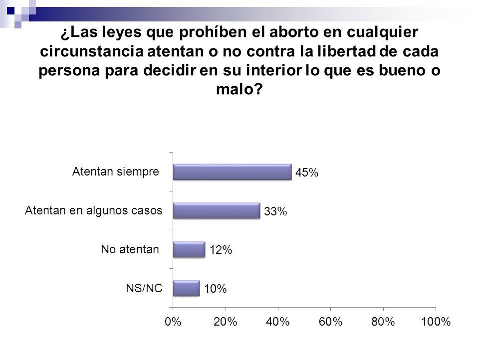 ¿Las leyes que prohíben el aborto en cualquier circunstancia atentan o no contra la libertad de cada persona para decidir en su interior lo que es bueno o malo