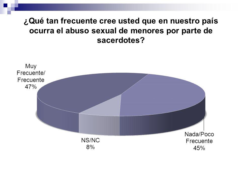 ¿Qué tan frecuente cree usted que en nuestro país ocurra el abuso sexual de menores por parte de sacerdotes