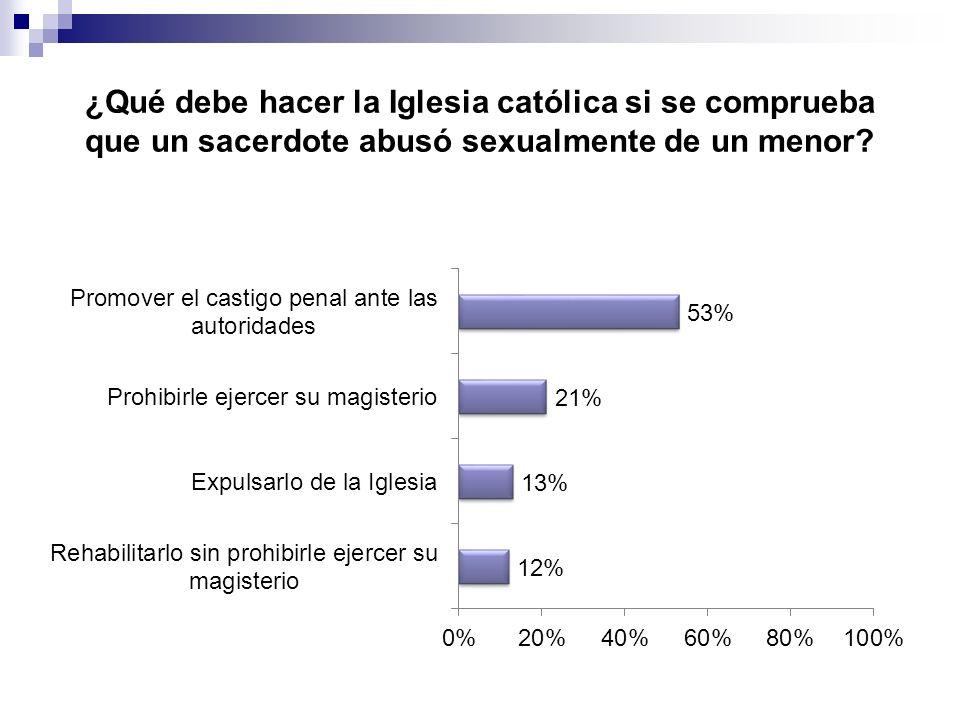 ¿Qué debe hacer la Iglesia católica si se comprueba que un sacerdote abusó sexualmente de un menor